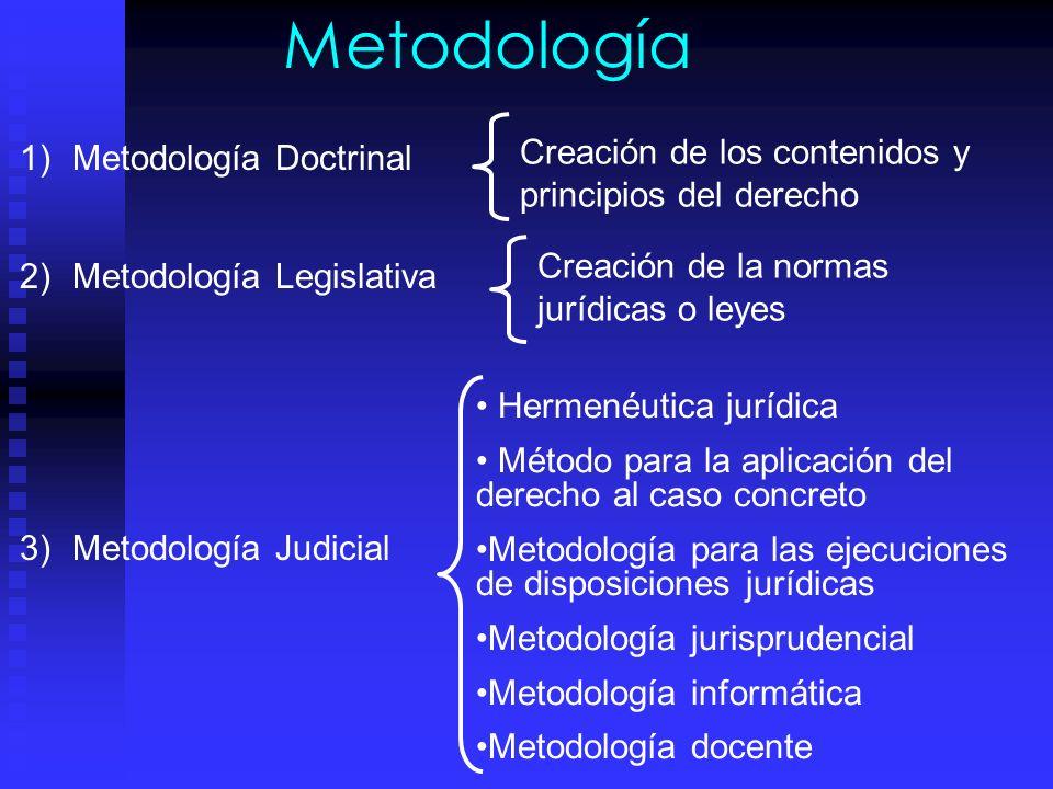 Metodología Metodología Doctrinal Metodología Legislativa