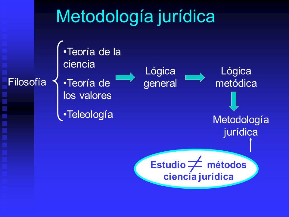Estudio métodos ciencia jurídica
