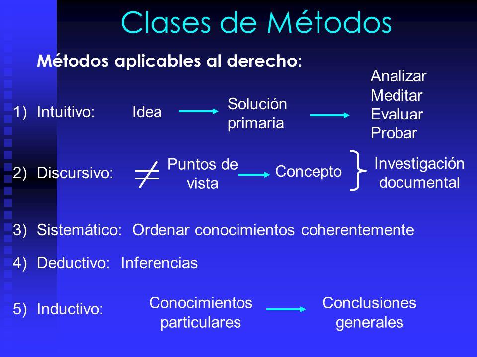 Clases de Métodos Métodos aplicables al derecho: