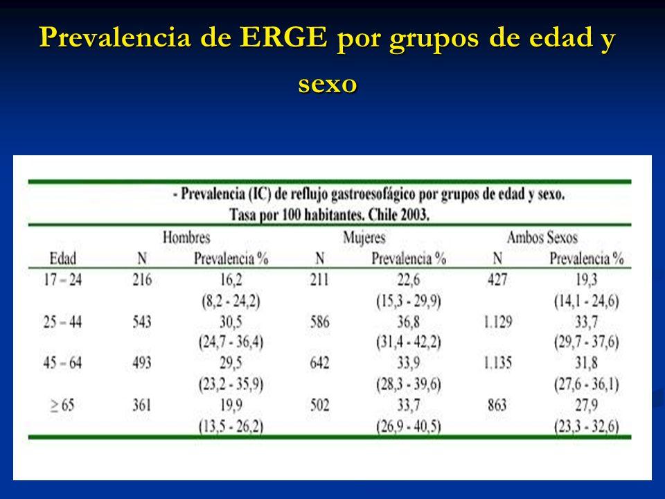 Prevalencia de ERGE por grupos de edad y sexo
