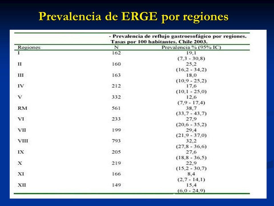 Prevalencia de ERGE por regiones