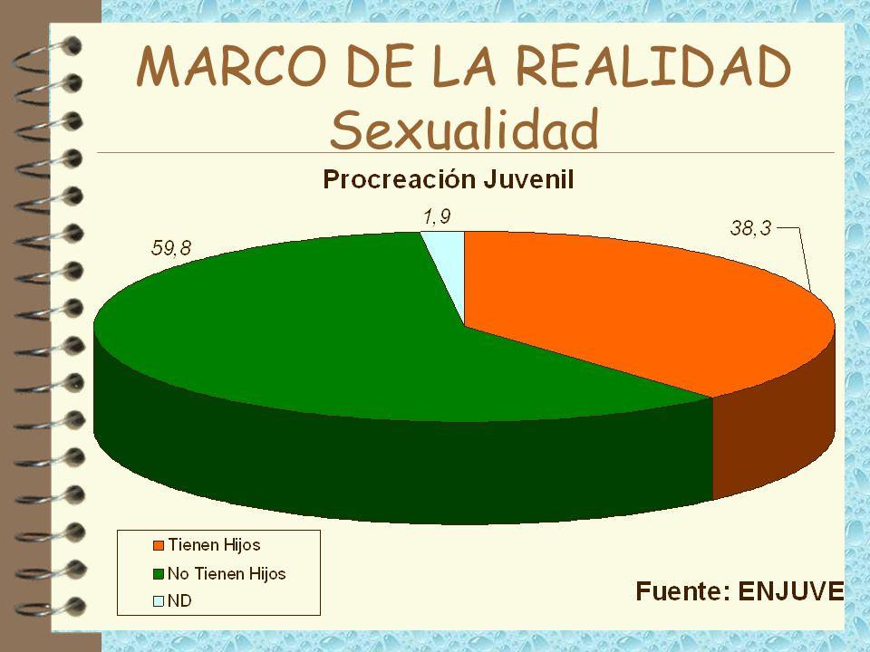 MARCO DE LA REALIDAD Sexualidad