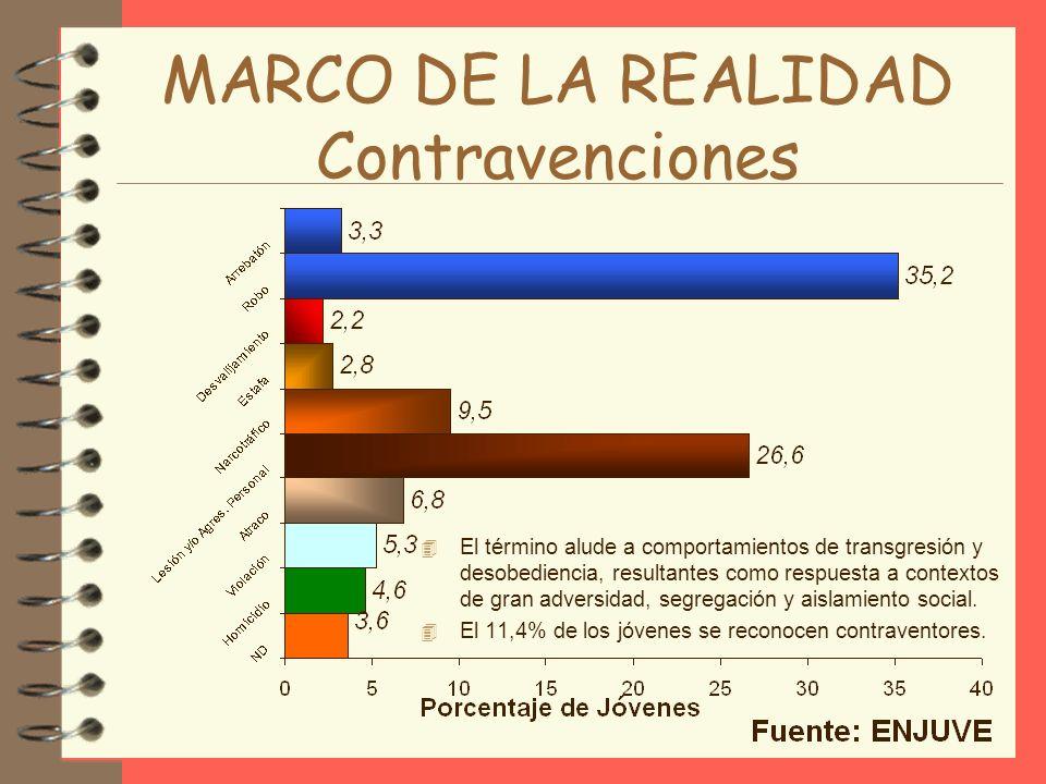 MARCO DE LA REALIDAD Contravenciones