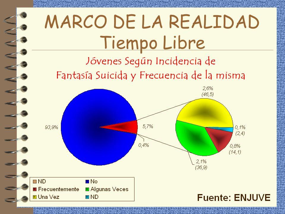 MARCO DE LA REALIDAD Tiempo Libre