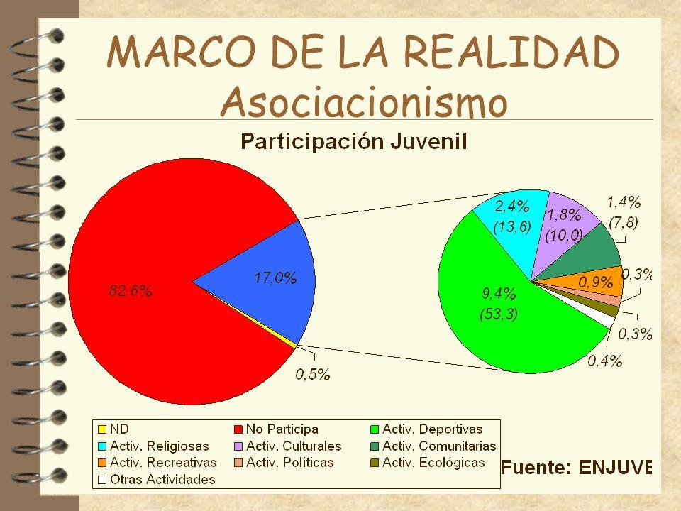 MARCO DE LA REALIDAD Asociacionismo