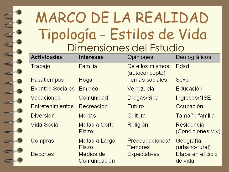MARCO DE LA REALIDAD Tipología - Estilos de Vida