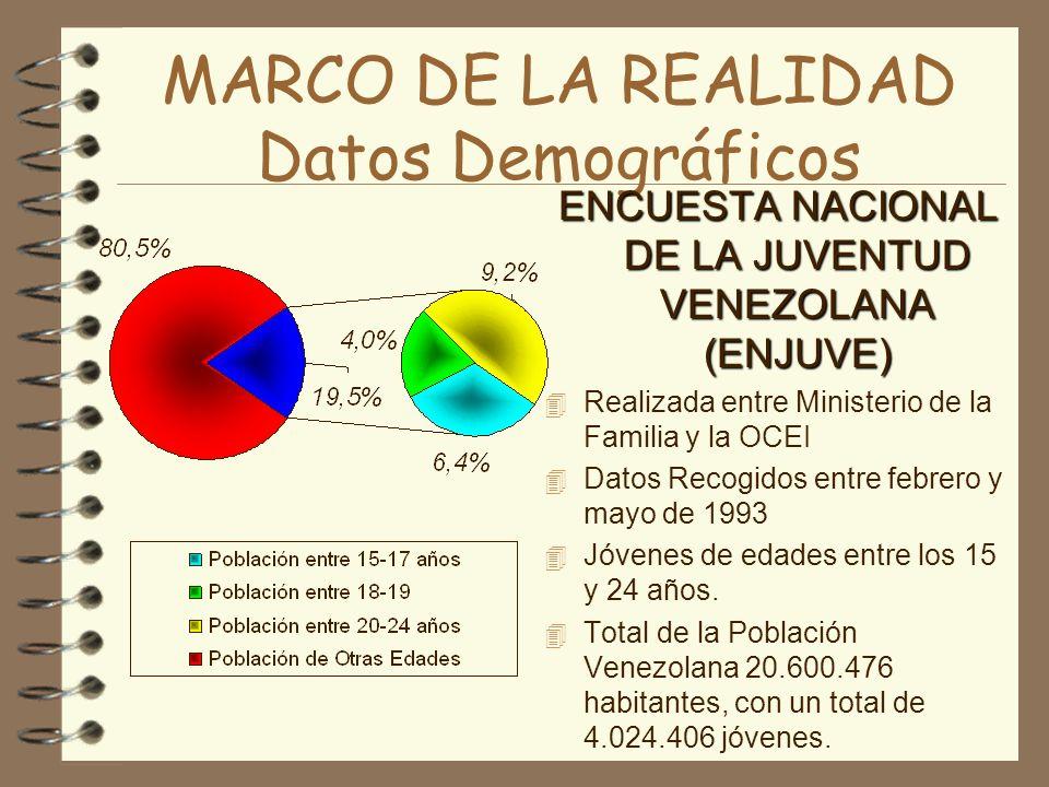 MARCO DE LA REALIDAD Datos Demográficos