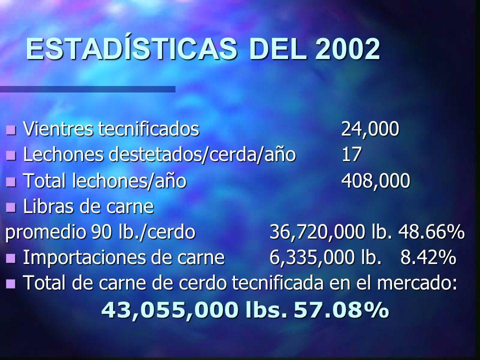 ESTADÍSTICAS DEL 2002 Vientres tecnificados 24,000. Lechones destetados/cerda/año 17. Total lechones/año 408,000.