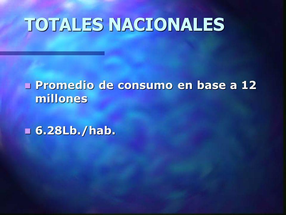 TOTALES NACIONALES Promedio de consumo en base a 12 millones