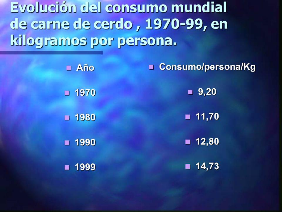 Evolución del consumo mundial de carne de cerdo , 1970-99, en kilogramos por persona.