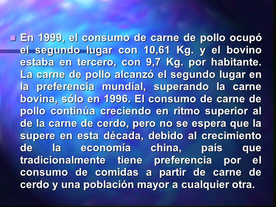 En 1999, el consumo de carne de pollo ocupó el segundo lugar con 10,61 Kg.