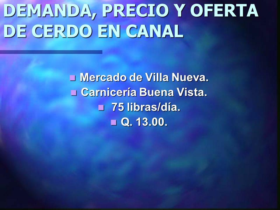 DEMANDA, PRECIO Y OFERTA DE CERDO EN CANAL