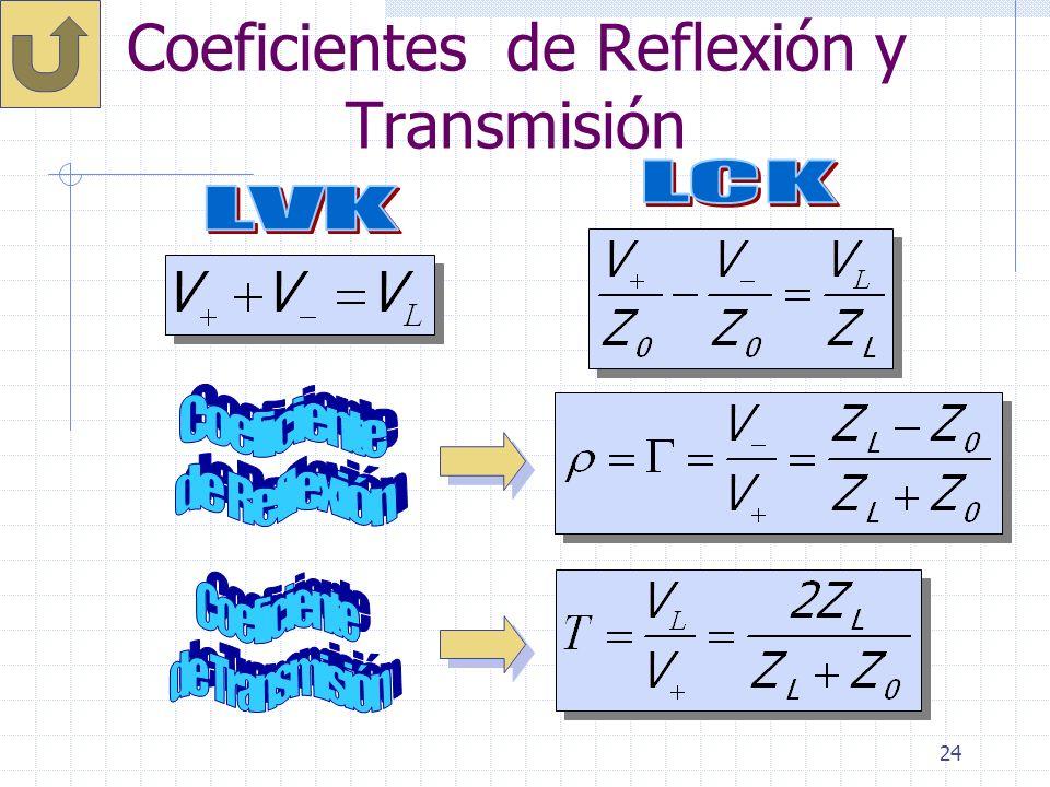 Coeficientes de Reflexión y Transmisión