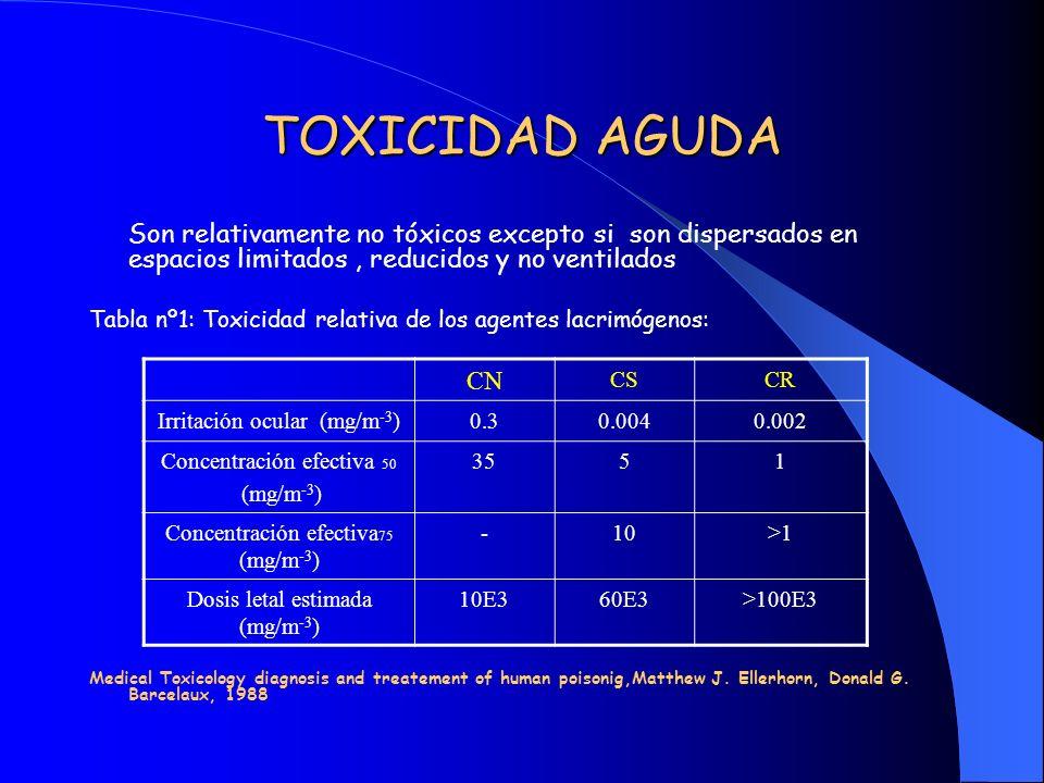 TOXICIDAD AGUDA Son relativamente no tóxicos excepto si son dispersados en espacios limitados , reducidos y no ventilados.