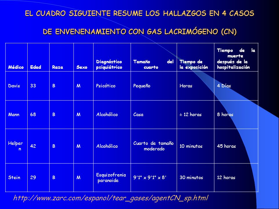 EL CUADRO SIGUIENTE RESUME LOS HALLAZGOS EN 4 CASOS DE ENVENENAMIENTO CON GAS LACRIMÓGENO (CN)