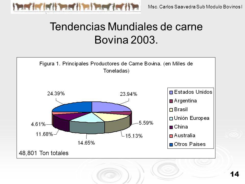 Tendencias Mundiales de carne Bovina 2003.