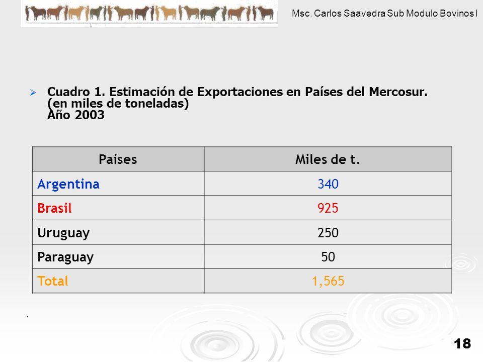 Países Miles de t. Argentina 340 Brasil 925 Uruguay 250 Paraguay 50