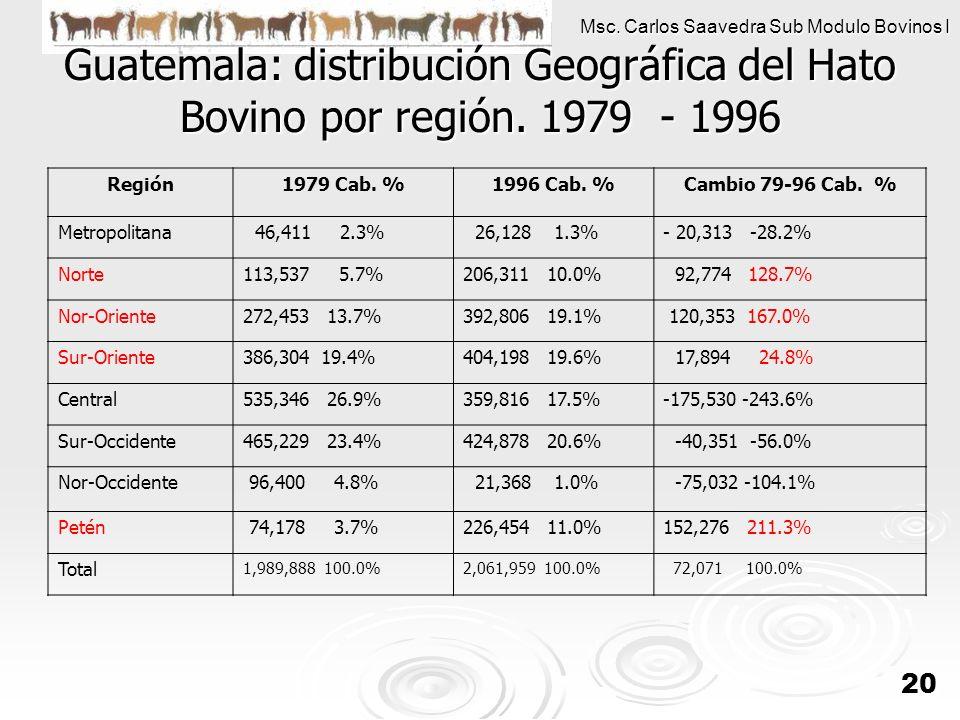 Guatemala: distribución Geográfica del Hato Bovino por región