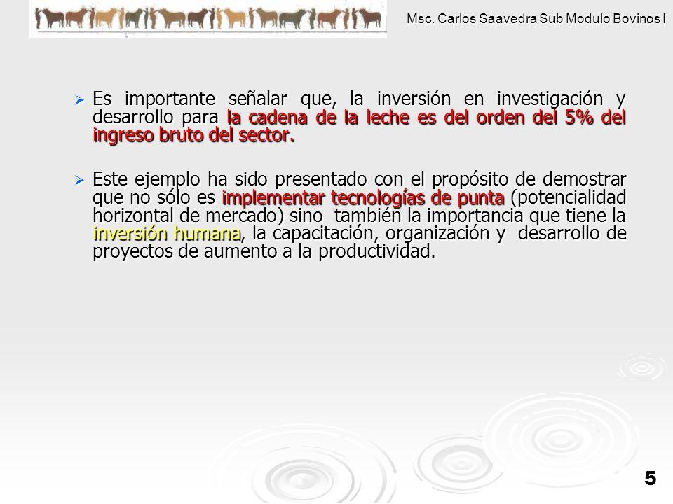 Es importante señalar que, la inversión en investigación y desarrollo para la cadena de la leche es del orden del 5% del ingreso bruto del sector.