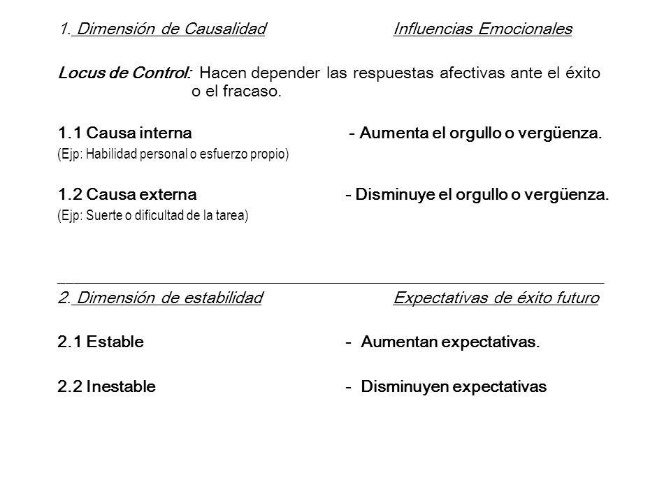 1. Dimensión de Causalidad Influencias Emocionales