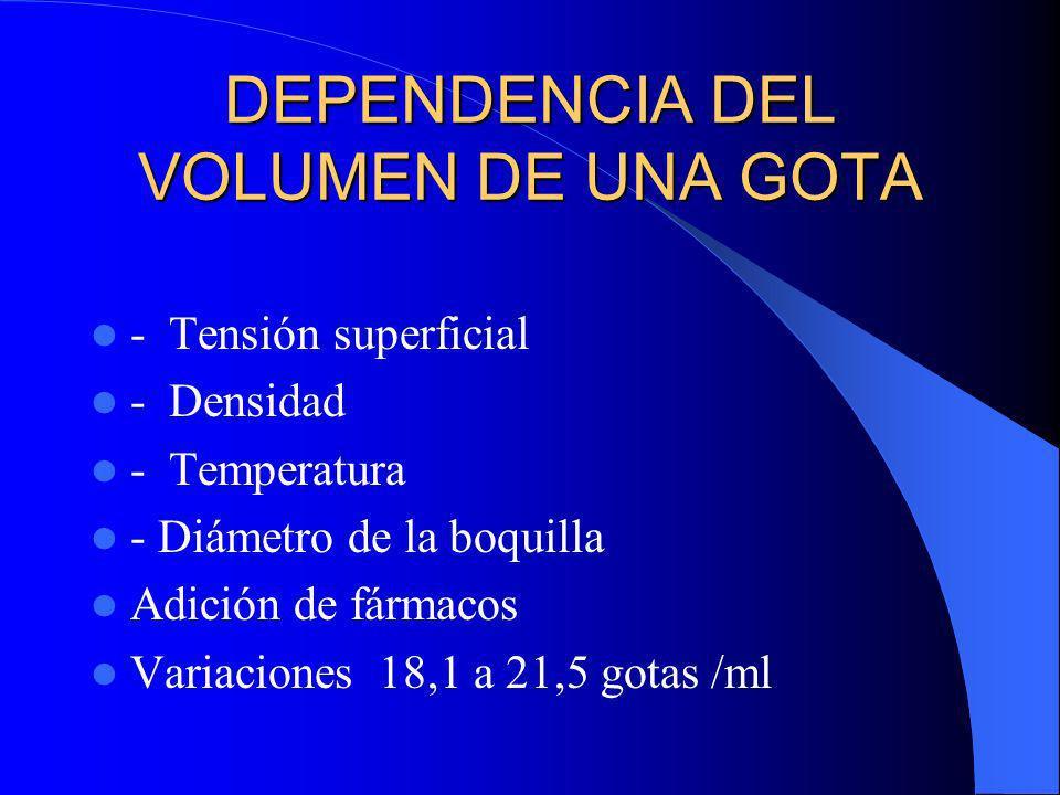 DEPENDENCIA DEL VOLUMEN DE UNA GOTA