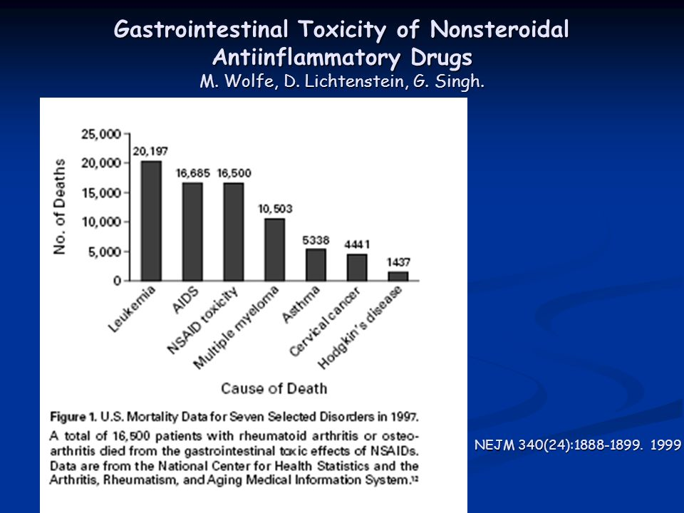 Gastrointestinal Toxicity of Nonsteroidal Antiinflammatory Drugs M