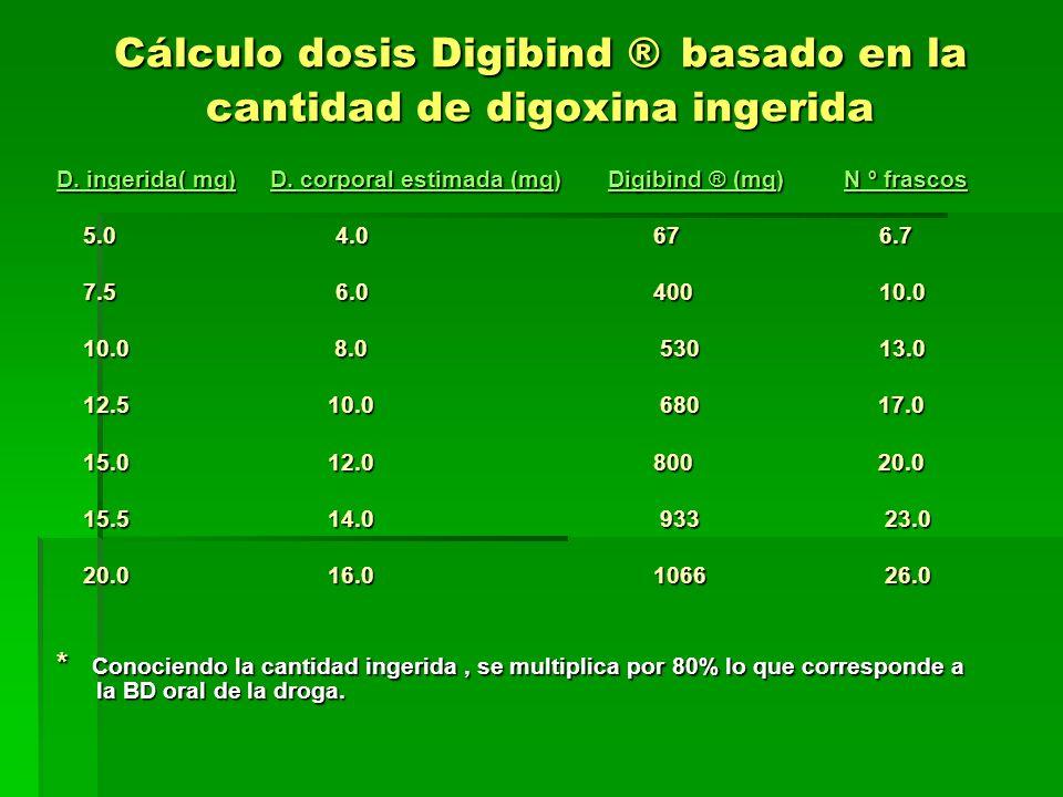 Cálculo dosis Digibind ® basado en la cantidad de digoxina ingerida