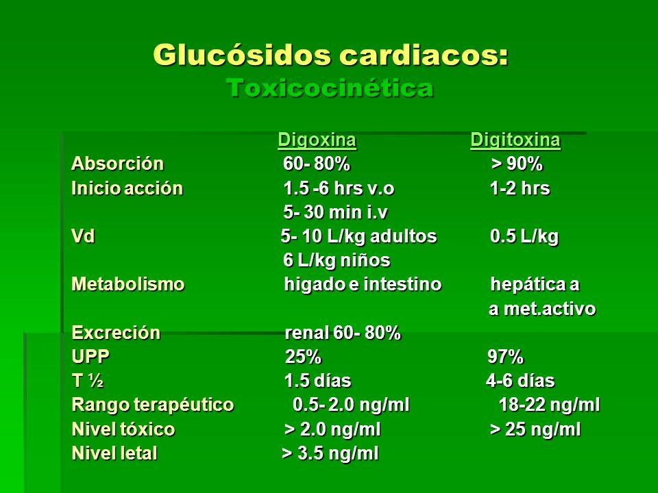 Glucósidos cardiacos: Toxicocinética