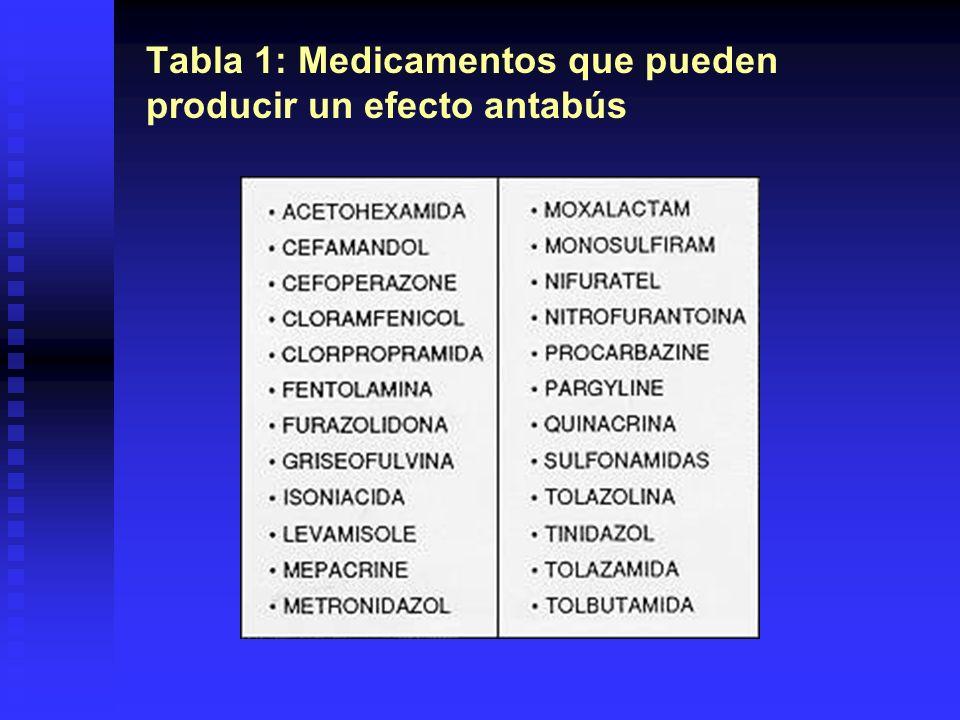 Tabla 1: Medicamentos que pueden producir un efecto antabús