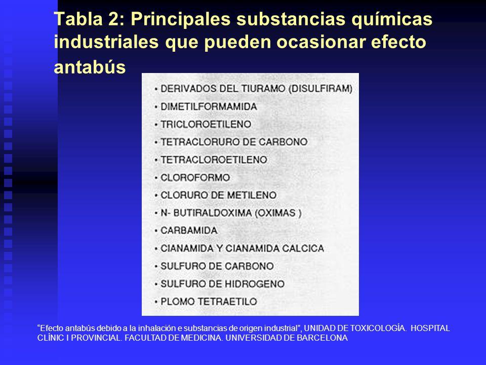 Tabla 2: Principales substancias químicas industriales que pueden ocasionar efecto antabús