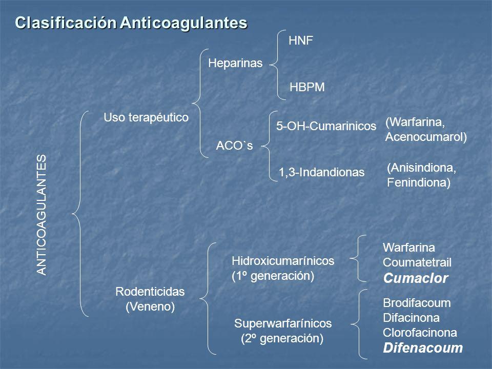 Clasificación Anticoagulantes