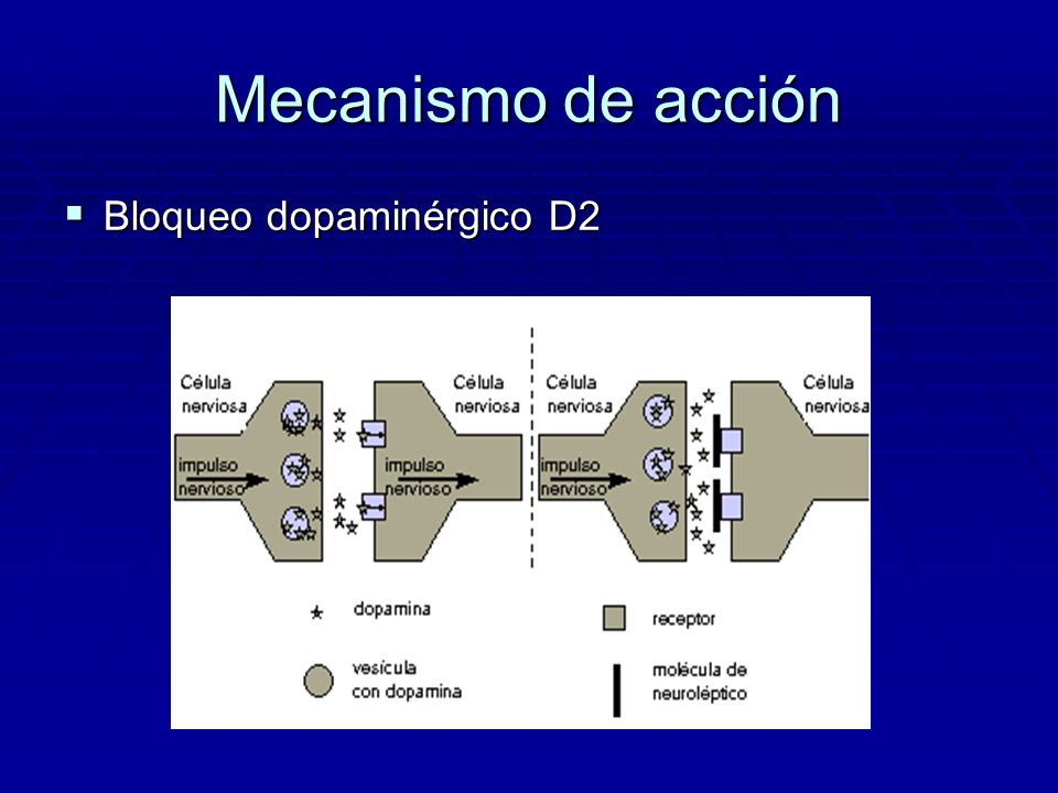Mecanismo de acción Bloqueo dopaminérgico D2