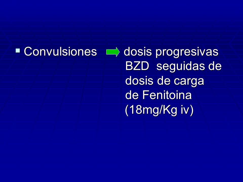 Convulsiones dosis progresivas. BZD seguidas de. dosis de carga