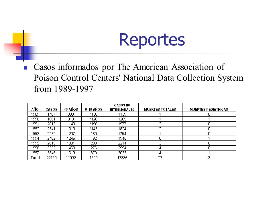 ReportesCasos informados por The American Association of Poison Control Centers National Data Collection System from 1989-1997.