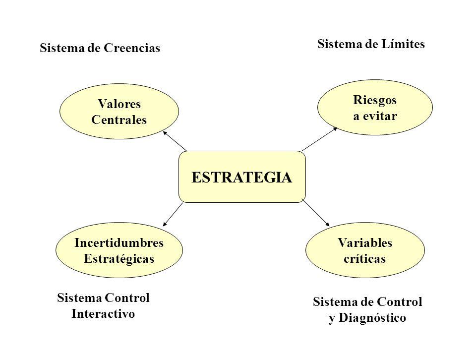 ESTRATEGIA Sistema de Límites Sistema de Creencias Riesgos a evitar