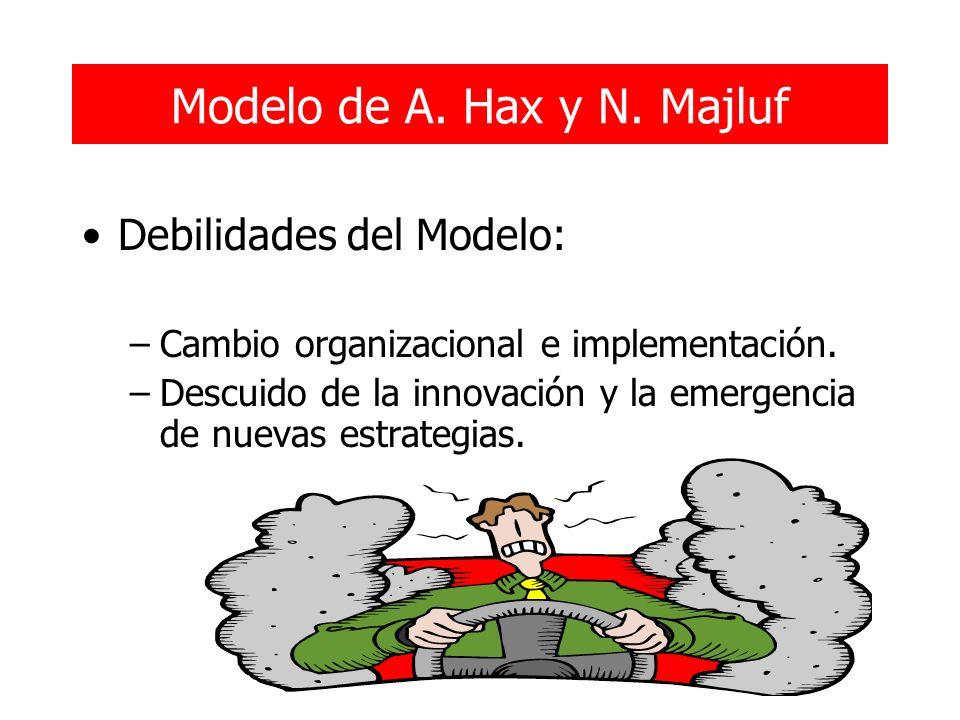 Modelo de A. Hax y N. Majluf