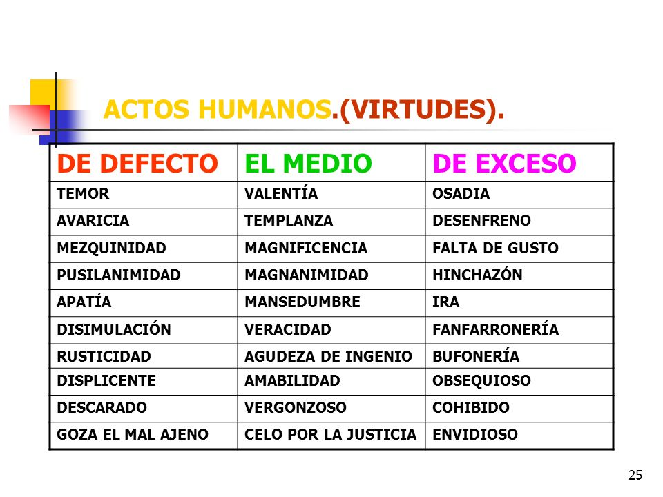 ACTOS HUMANOS.(VIRTUDES).