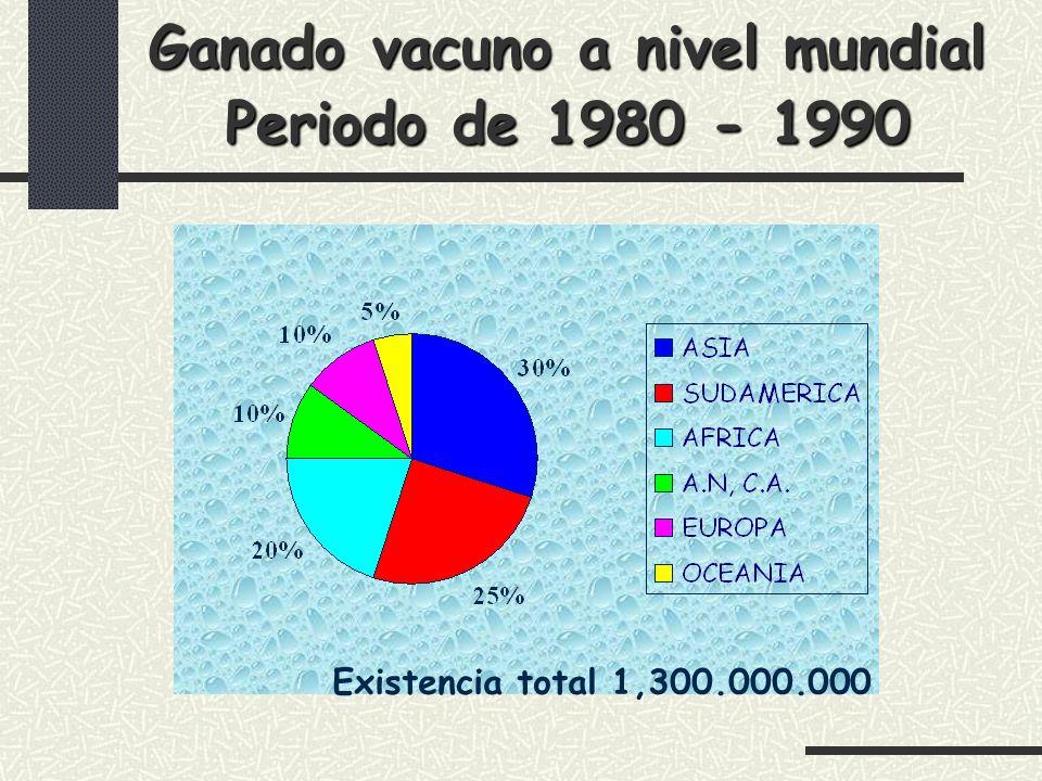 Ganado vacuno a nivel mundial Periodo de 1980 - 1990