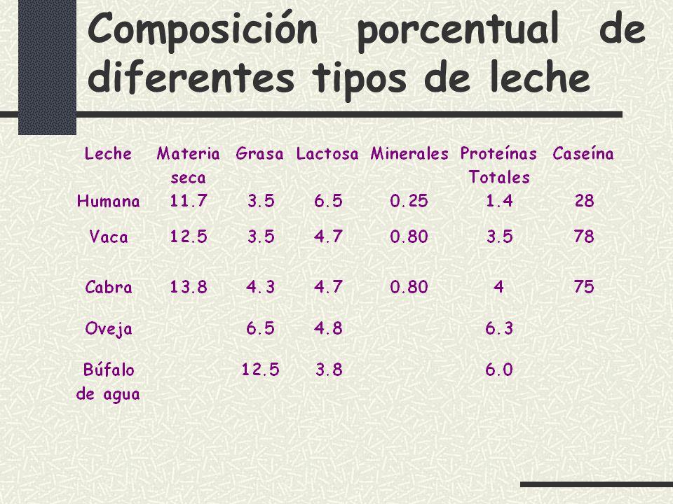 Composición porcentual de diferentes tipos de leche