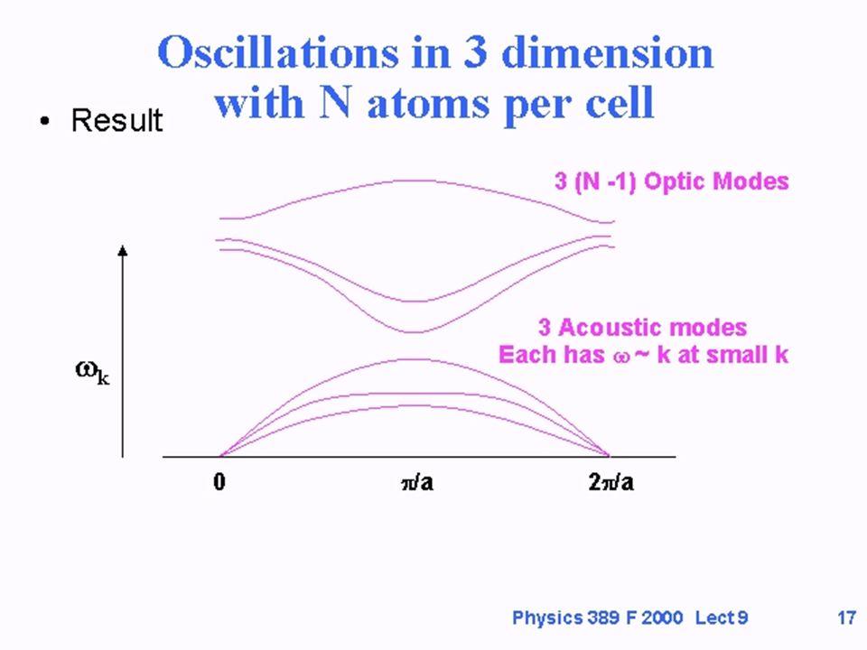 Cap. 3 Fonones - Vibraciones Cristalinas