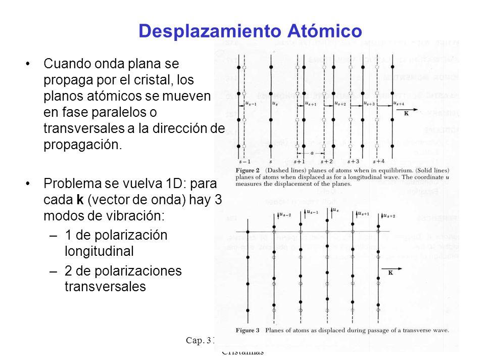 Desplazamiento Atómico