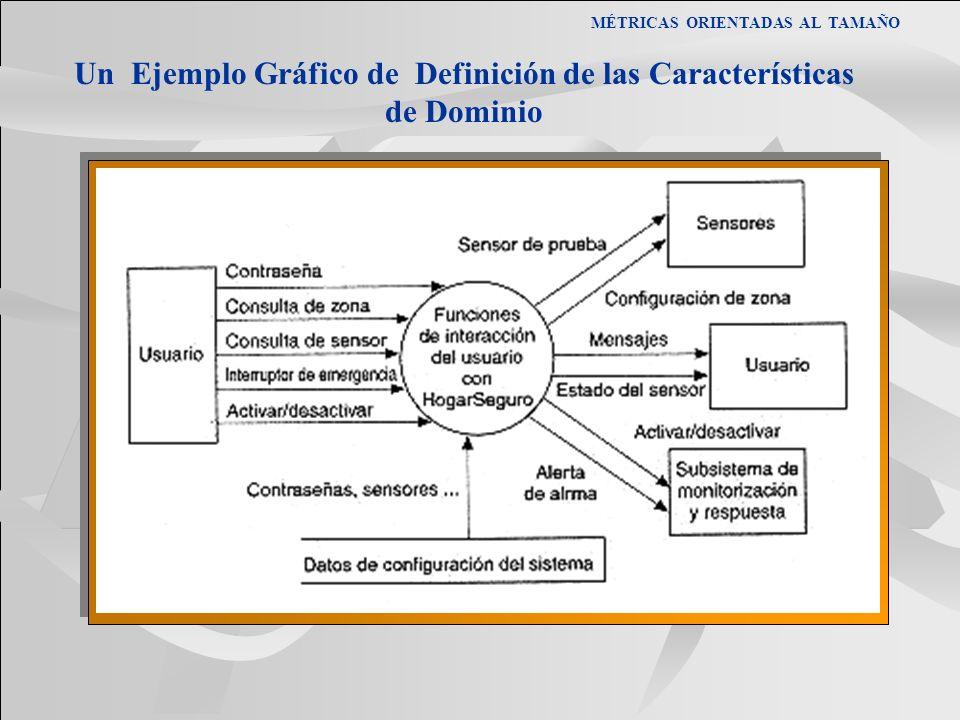 Un Ejemplo Gráfico de Definición de las Características de Dominio