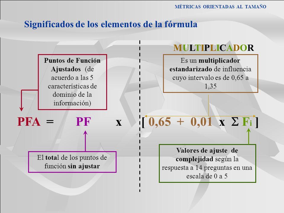 El total de los puntos de función sin ajustar