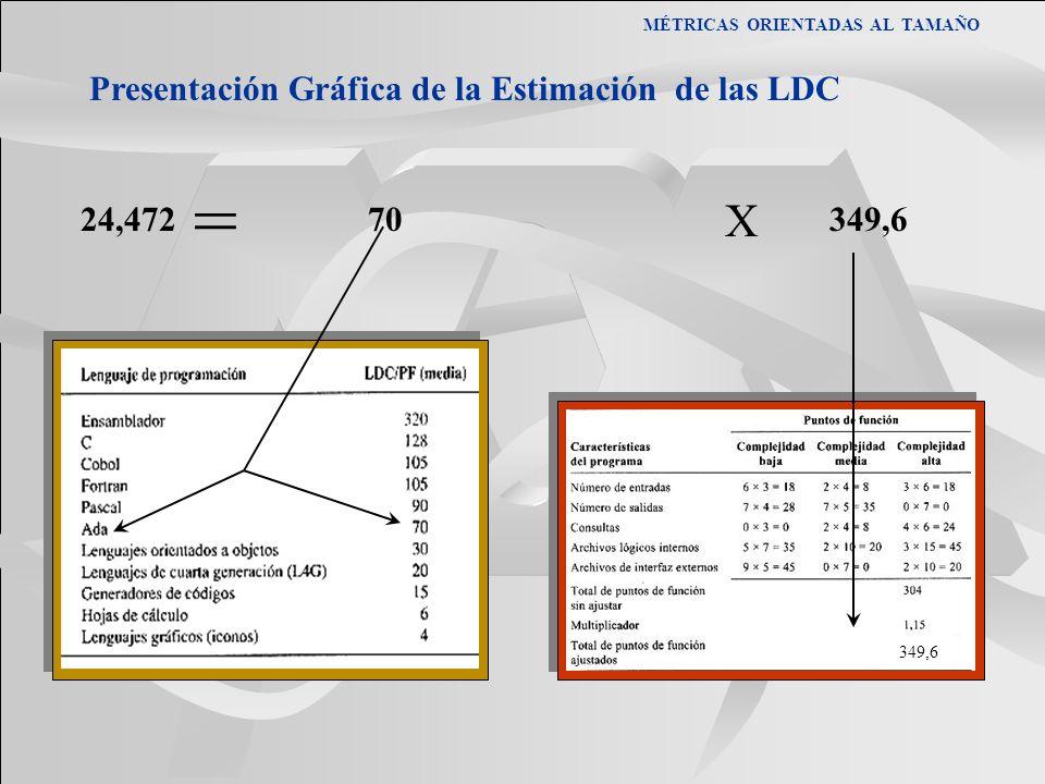 = X Presentación Gráfica de la Estimación de las LDC 24,472 70 349,6