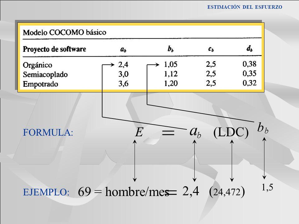 = = a b E (LDC) 69 = hombre/mes 2,4 (24,472) FORMULA: 1,5 EJEMPLO: b