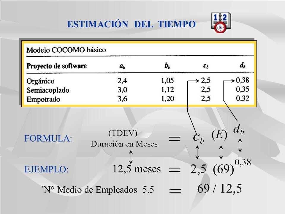 = = = c d (E) 2,5 (69) 69 / 12,5 12,5 meses ESTIMACIÓN DEL TIEMPO