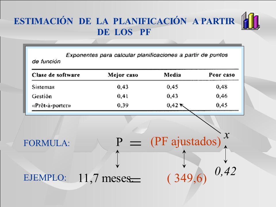 ESTIMACIÓN DE LA PLANIFICACIÓN A PARTIR DE LOS PF