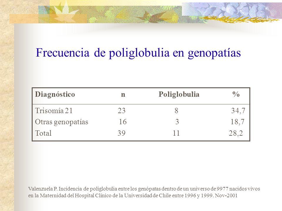 Frecuencia de poliglobulia en genopatías