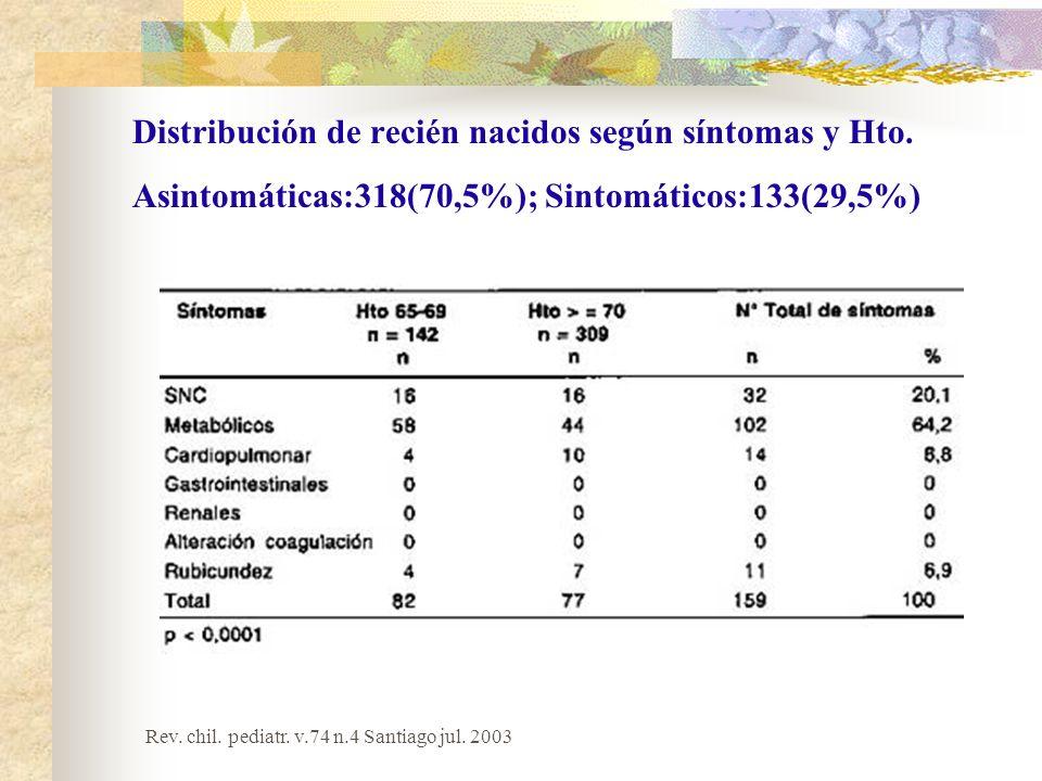 Distribución de recién nacidos según síntomas y Hto