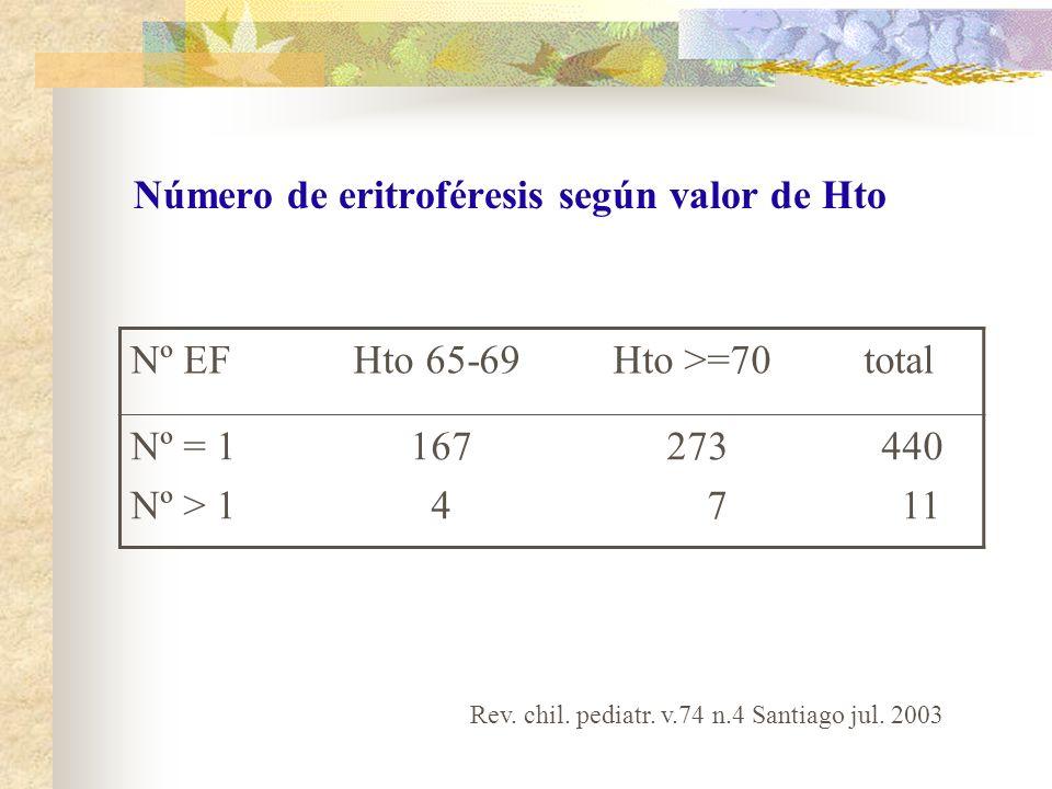 Número de eritroféresis según valor de Hto